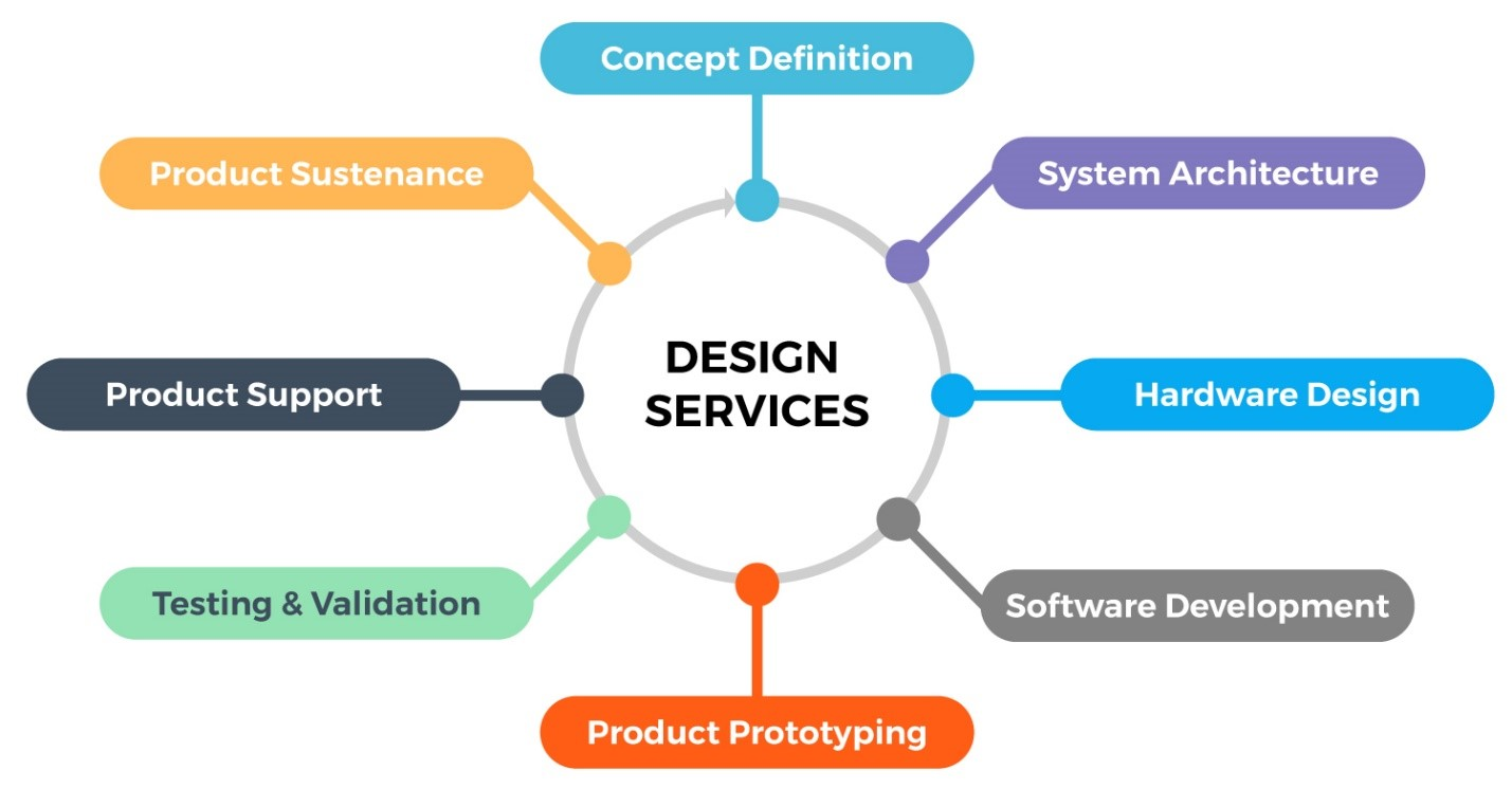 Product Design And Development Embedded Product Engineering Services Utthunga
