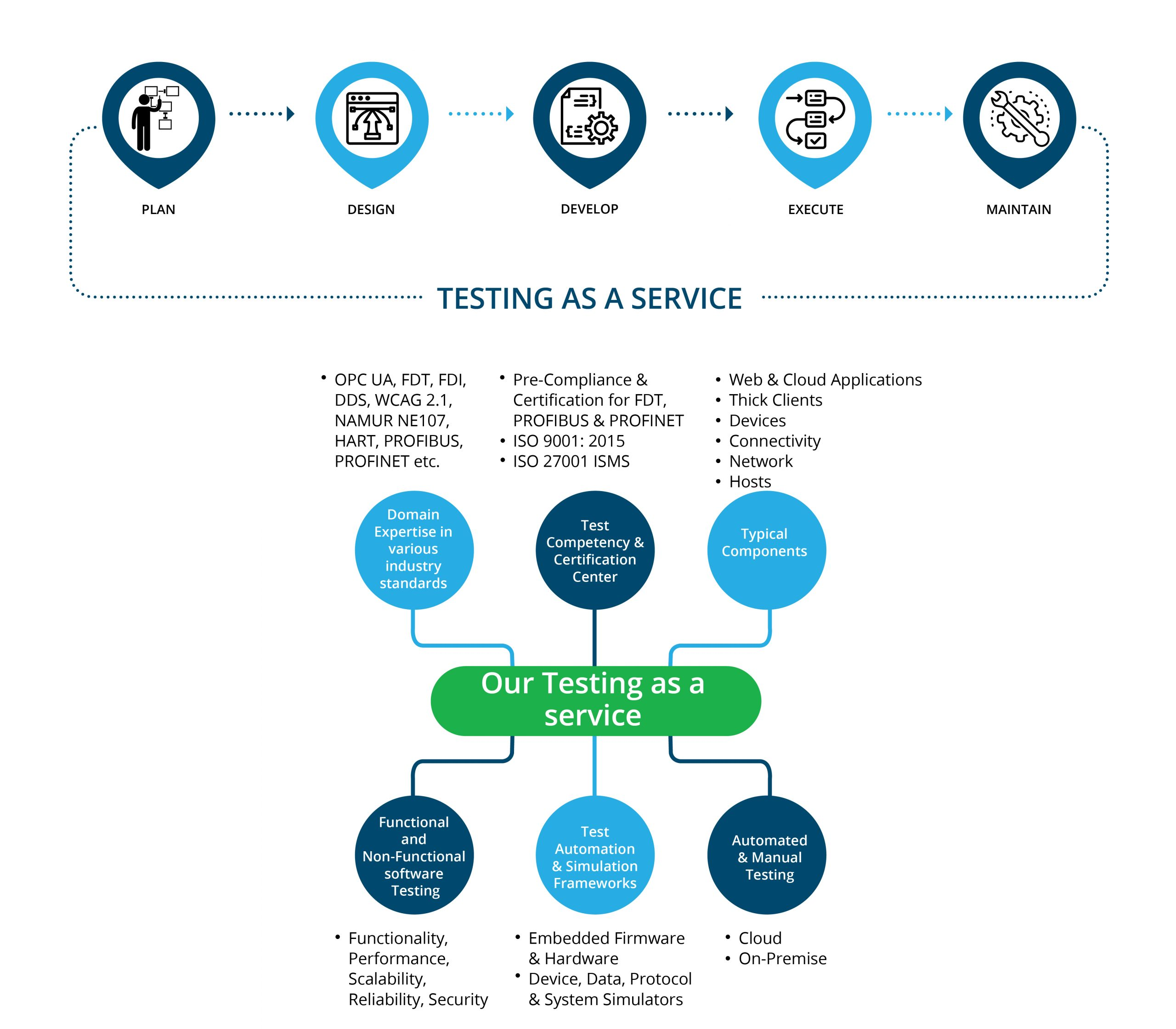 Testing as a service