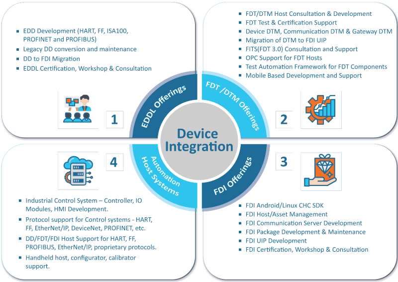 device integration solutions